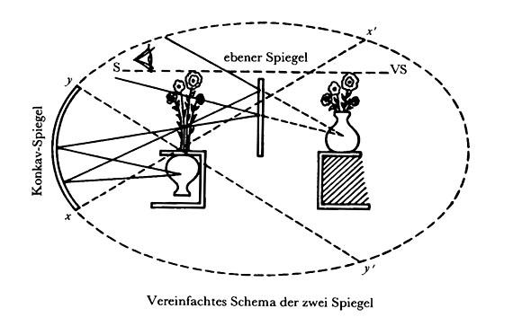 Optisches Modell VS