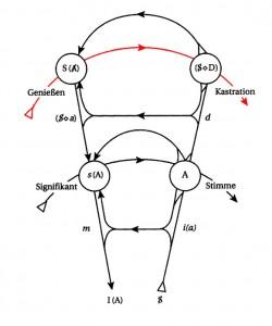 Graf des Begehrens - Linie des Liebesanspruchs rot