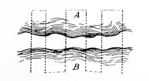 Saussure,Schema der zwei Wellen mit Querlinien für Matrazenstich