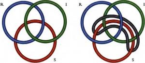 Borromäische Verschlingung von vier Ringen (zu: Knotentheorie von Jacques Lacan)