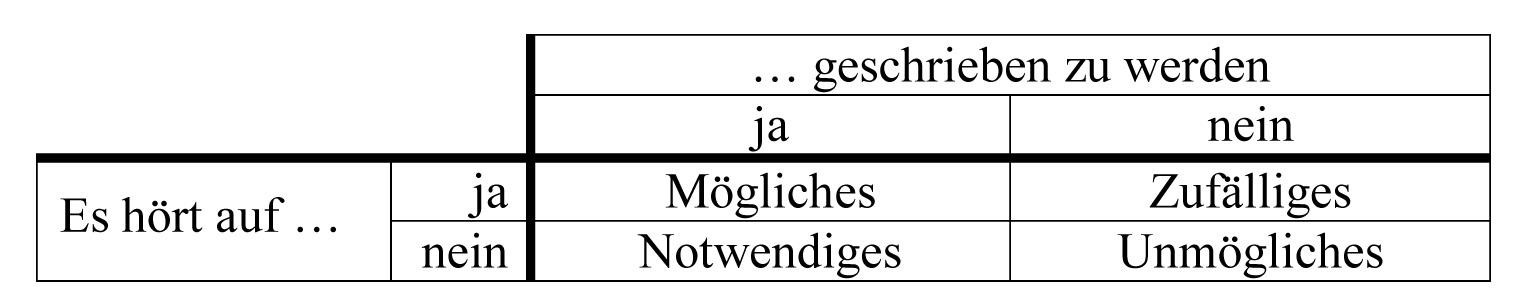 Modalkategorien