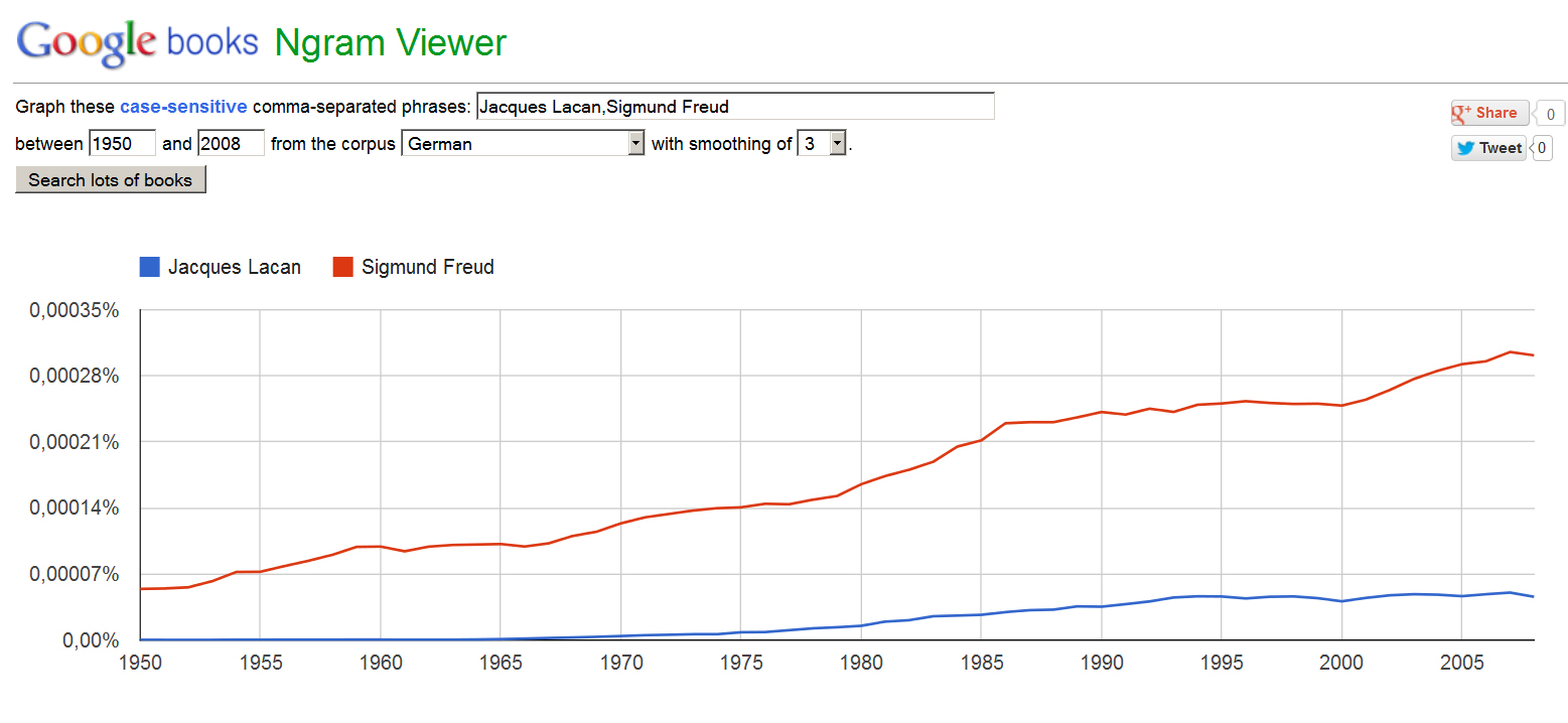 NGram Lacan Freud German - zu: Lacan-Rezeption