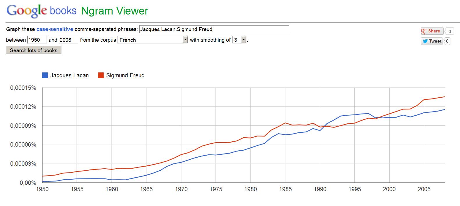Ngram Lacan Freud French