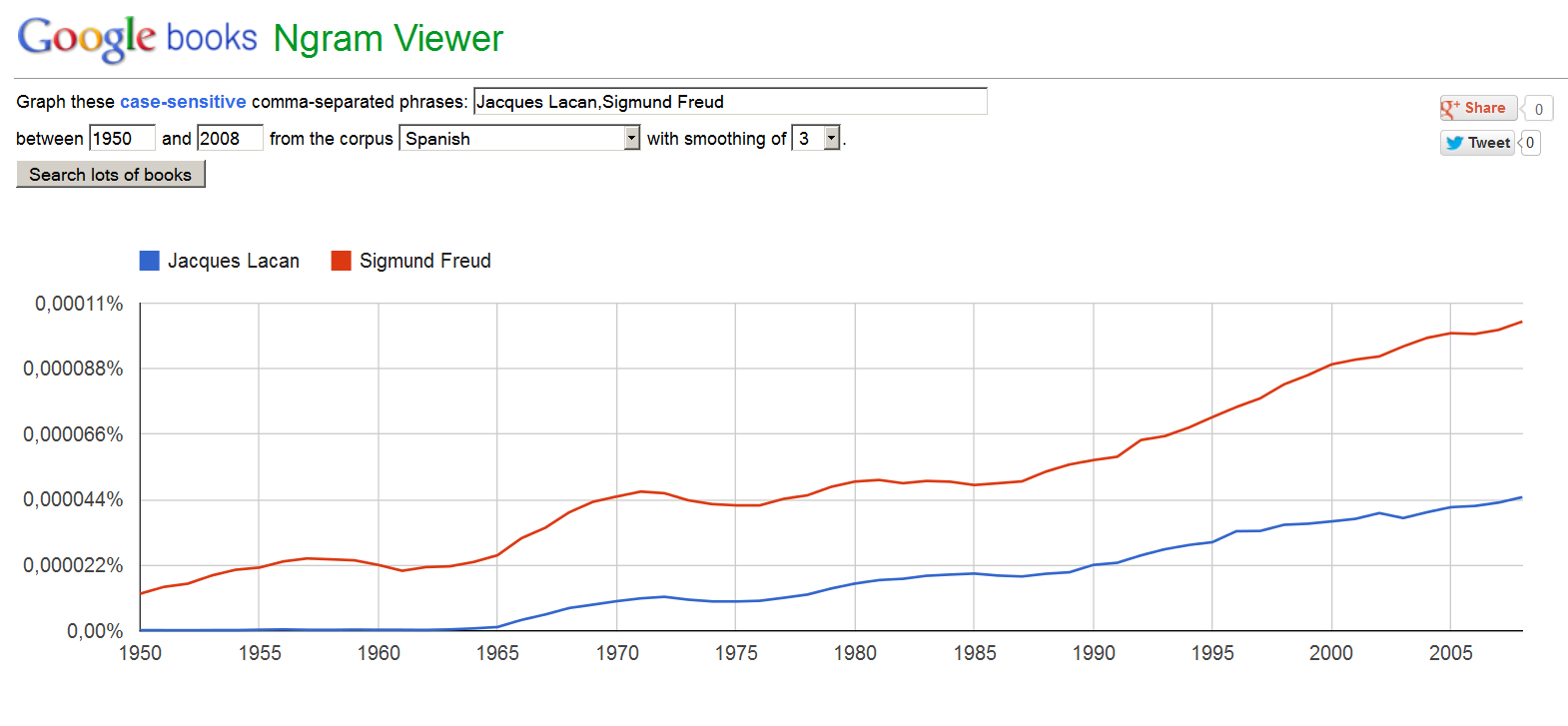 Ngram Lacan Freud spanish