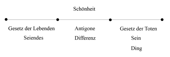 Zweiter Tod - Antigone - Abb 5 (zu: Jacques Lacan über Todestrieb und Antigone)