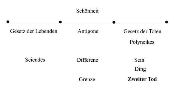 Zweiter Tod - Antigone - Abb 7 (zu: Jacques Lacan über Todestrieb und Antigone)