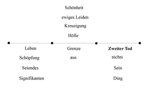 Zweiter Tod - Hölle - Abb 15 (zu: Jacques Lacan über Todestrieb und Antigone)