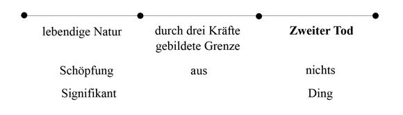 Zweiter Tod - Sade - Abb 10 (zu: Jacques Lacan über Todestrieb und Antigone)