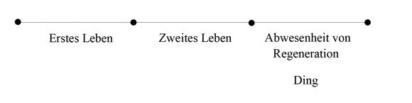 Zweiter Tod - Sade - Abb 1c (zu: Jacques Lacan über Todestrieb und Antigone)