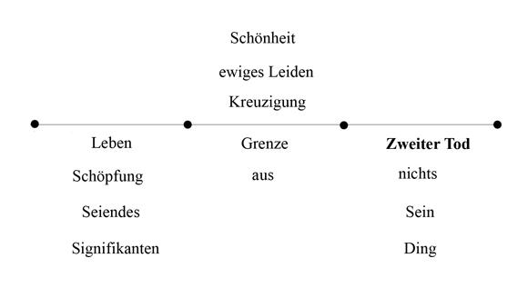 Zweiter Tod - mit Kreuzigung Abb 13 (zu: Jacques Lacan über Todestrieb und Antigone)