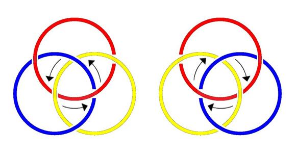 Borromäische Knoten mit Spiegelbild und Orientierungspfeilen (zu: Knotentheorie von Jacques Lacan)