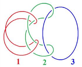 """Borromäische Verschlingung aus drei Ringen, als """"Kette"""" angeeordnet (zu: Knotentheorie von Jacques Lacan)"""