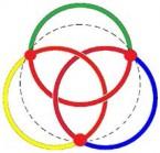 9-12-75 - II - Figur 6 - Kleeblatt im borromäischen Knoten (zu Jacques Lacan, Sinthom, Vorlesung zu Joyce und Chomsky)