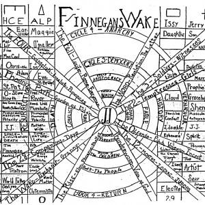 Laszlo Moholy-Nagy - Diagramm zu Finnegans Wake - 1946