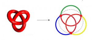 Umwandlung eines Kleeblattknotens in Borromäische Ringe