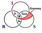 Borromäischer Dreierknoten mit Hemmung