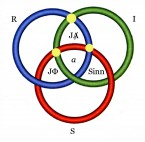 Borromäischer Knoten mit vier Überschneidungsbereichen mit markierten Doppelpunken (zu: Jacques Lacan, Genießen des ausgestrichenen Anderen)