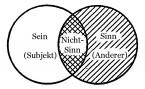 Alienation - Seminar 11, Miller 222 - Le non-sens freigestellt (zu Jacques Lacan, Signifikant und Subjekt)