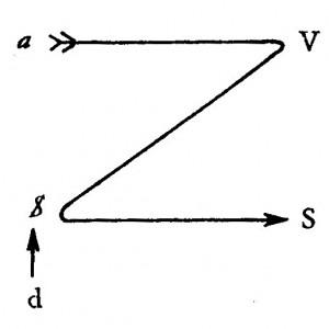 Jacques Lacan, Kant mit Sade, Schema 2 - Écrits S. 778