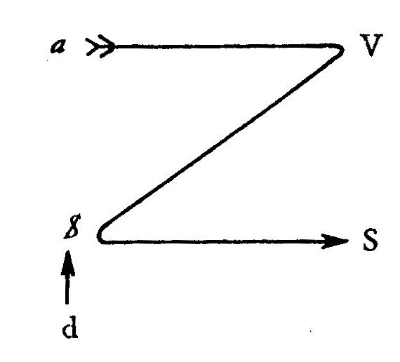 Jacques Lacan, Kant mit Sade - Schema 2 - Écrits 778