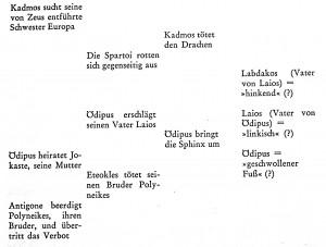 Lévi-Strauss - Mythenanalyse Ödipusmythos - Strukturale Anthropologie S