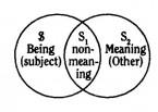 Soler, Venndiagramm (zu Jacques Lacan, Signifikant und Subjekt)