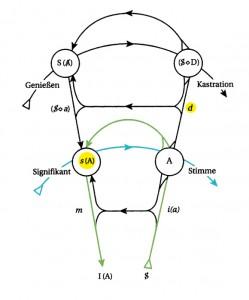 Graf des Begehrens - Signifikat des Anderen und Begehren gefärbt