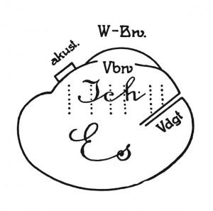 Freud, Zeichnerische Darstellung der zweiten Topik, Das Ich und das Es, 1923 (zu Jacques Lacan, Wissen)