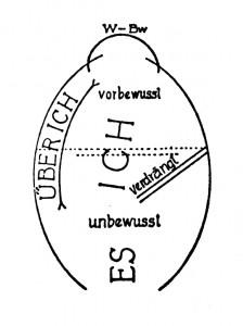 Freud, Zeichnerische Darstellung der zweiten Topik, Neue Vorlesungen zur Einführung in die Psychoanalyse (zu Jacques Lacan, Wissn)