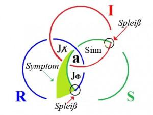 Jacques Lacan, borromäische Ringe mit 2 Spleißen und 4 Schnitten