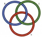 Borromäischer Knoten aus drei Ringen mit RSI