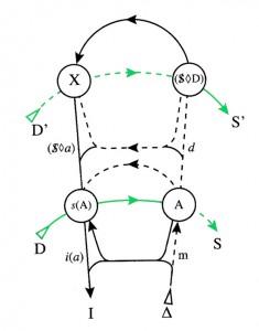 Graf dees Begehrens - Seminar 6 - X oben links - Signifikantenlinien grün - Miller S