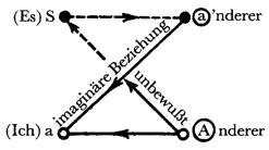Schema L - Poe-Aufsatz (1957)