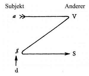 Jacques Lacan, Kant mit Sade - Schema 2 - mit Subjekt u Anderer Kopie