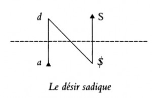 Jacques Lacan, Schema des Sadismus, Seminar 10, Version Miller