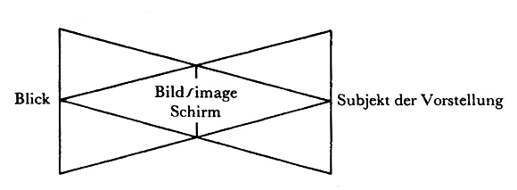 Jacques Lacan, Schema von Auge und Blick - übereinandergelegte Dreiecke - Sem 11 Miller Haas Seite 112