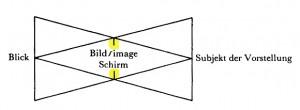 Jacques Lacan, Auge und Blick 1c - Schema der übereinandergelegten Dreiecke - Schirm gelb - Sem 11 Miller Haas Seite 112