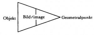 Schema der Struktur des Auges (zu Jacques Lacan, Spaltung von Auge und Blick)