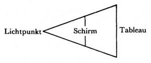 Jacques Lacan, Schema der Struktur des Blicks