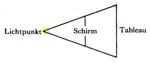 Jacques Lacan, Auge und Blick 4a - nur Blick - Lichtpunkt gelb - Version Miller Haas