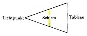 Jacques Lacan, Schema von Auge und Blick 4b - nur Blick - Schirm gelb - Version Miller Haas