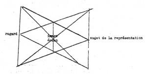 Jacques Lacan, Schema und Auge und Blick - Version LAB mixte