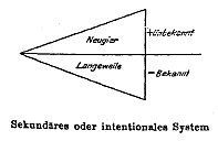 Bühler - Zwei Grundtypen - Dreieck 2 (zu Jacques Lacan, Schema von Auge und Blick)