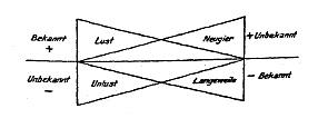 Bühler - Zwei Grundtypen - Dreiecke ineinandergeschoben (zu Jacques Lacan, Schema von Auge und Blick)