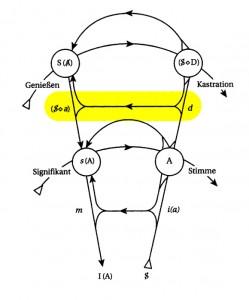 Graf des Begehrens - Linie Begehren - Phantasma gelb
