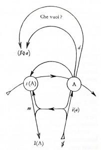 Graf des Begehrens, Stufe 3, Que vuoi