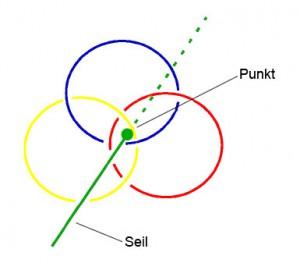 Borromäische Ringe mit Punkt als Gerade (zu Jacques Lacan, Seminar 23 über James Joyce)