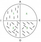 Quadrantenschema von Peirce (zu: Jacques Lacan, Lituraterre - Buchstabe vs. Signifikant)