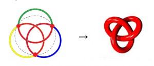 Umwandlung eines borromäishen Knotens in einen Kleeblattknoten (Lacan, Sinthom Seminar Joyce)