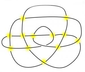 Diagramm eines Knotens mit Markierung der Unter- und Überführungen (zu: Knotentheorie von Jacques Lacan)